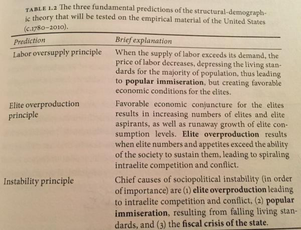 SDT Principles